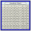 Hundred Chart Picture